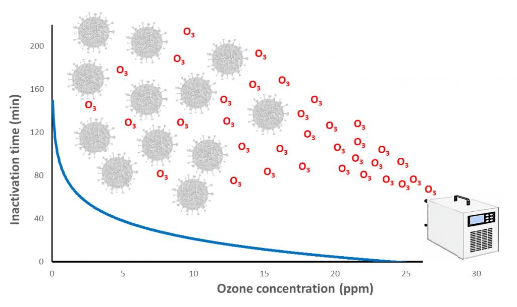 temps et concentration ozone